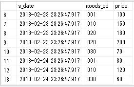 pivotー販売データテーブル