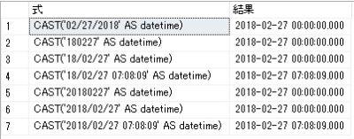 SQL Server CASTを使った文字列⇒日付型変換