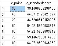SQLで偏差値を求めた結果